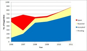 Suggestion Outcomes by Year for OpenDOAR