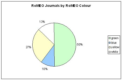 RoMEO Journals by RoMEO Colour 2011-11-15