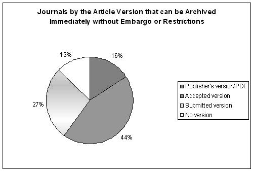 RoMEO Journals by Version - Immediate Archiving Permitted - 2011-11-15